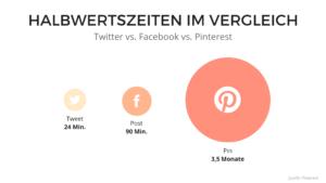 Vorteile Pinterest
